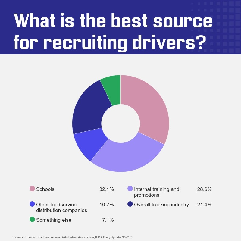 poll-recruiting-drivers.jpg