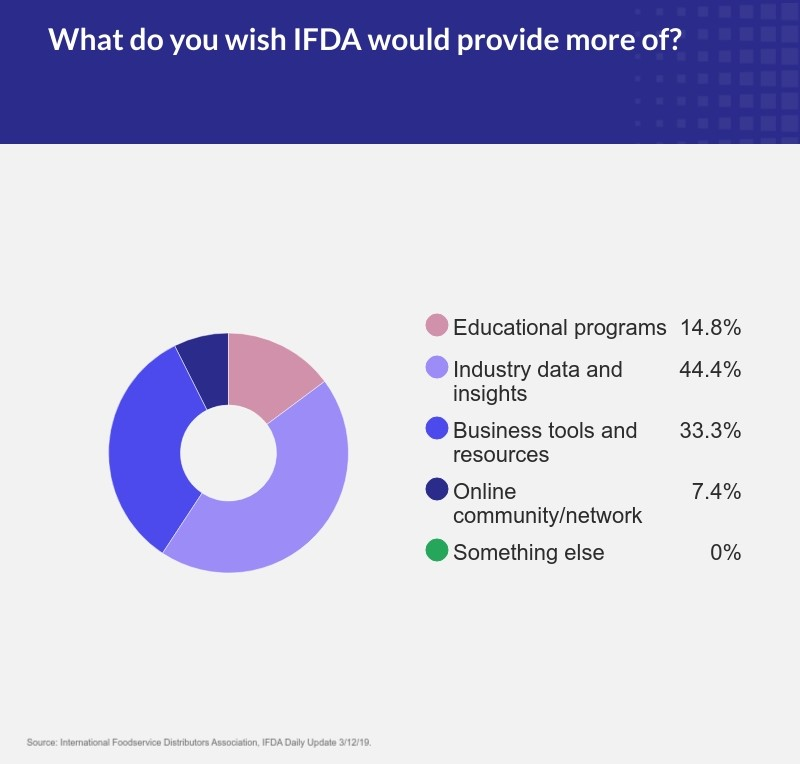 poll-wish-IFDA-would-provide-more-of.jpg